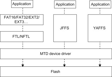 Programming for I/O and Storage - ScienceDirect