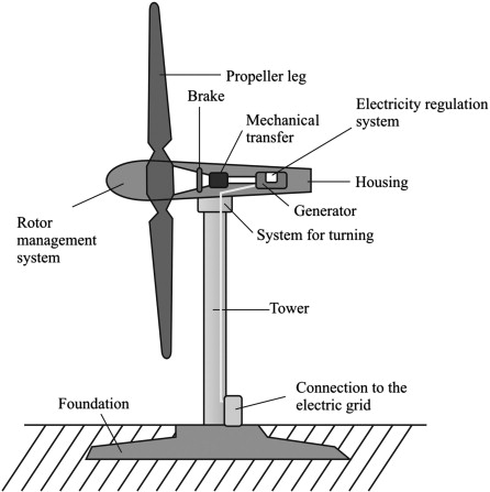 Rotor Size - an overview | ScienceDirect Topics | Wind Turbine Schematic |  | ScienceDirect
