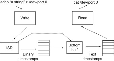Interrupt Service Routine An Overview Sciencedirect Topics
