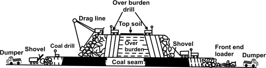 Strip Mining - an overview | ScienceDirect Topics