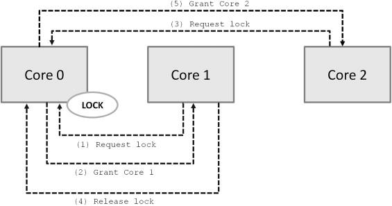 Multicore Synchronization Hardware - ScienceDirect