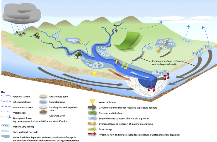 Hydrologic Flow An Overview Sciencedirect Topics