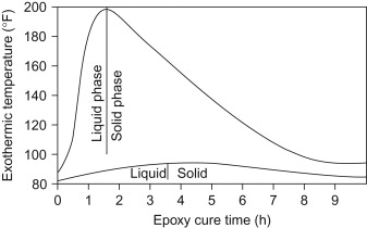 Epoxy Grout - an overview | ScienceDirect Topics