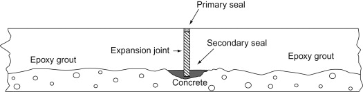 Expansion Joints - an overview | ScienceDirect Topics