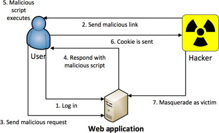 Malicious Link - an overview | ScienceDirect Topics
