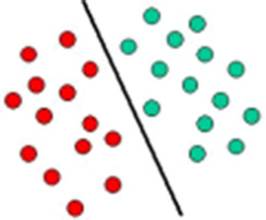 Support Vector Machines - an overview | ScienceDirect Topics