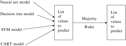 Modeling Algorithm - an overview | ScienceDirect Topics