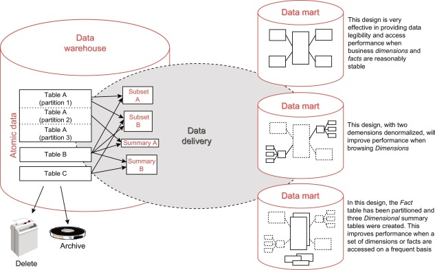 corporate information factory - an overview | ScienceDirect