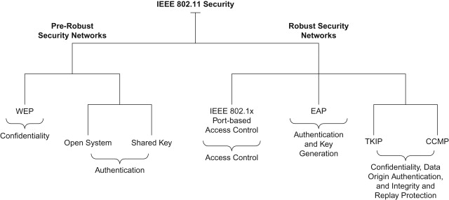 Information Security Essentials for IT Managers: Protecting