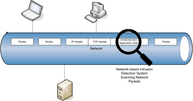 network based intrusion detection system - an overview