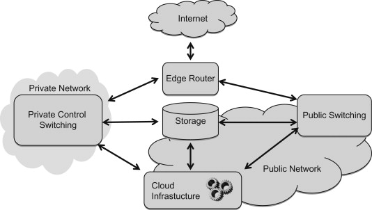 Network Isolation - an overview | ScienceDirect Topics
