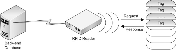 RFID Security - ScienceDirect