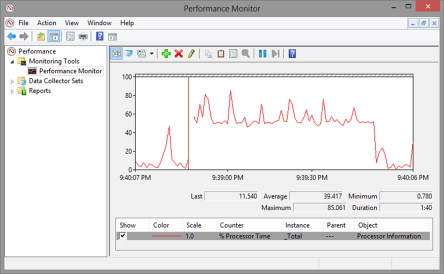 Performance Monitor - an overview | ScienceDirect Topics