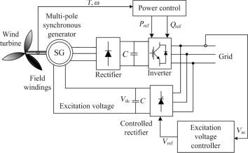 genset synchronizing panel wiring diagram synchronous generator an overview sciencedirect topics  synchronous generator an overview