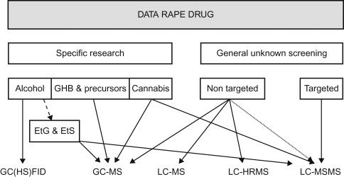 Drugs Involved in Drug-Facilitated Crimes (DFC): Analytical