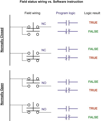 Discrete Input - an overview | ScienceDirect Topics on