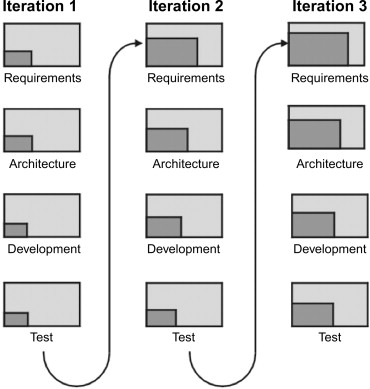 Relating System Quality and Software Architecture: Foundations and