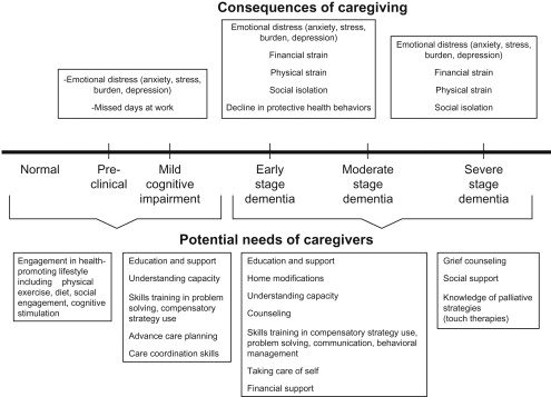 Caregivers as Therapeutic Agents in Dementia Care: The