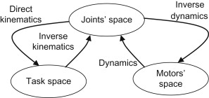 Path Planning - an overview | ScienceDirect Topics