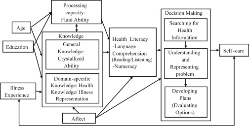 Health Literacy - an overview | ScienceDirect Topics
