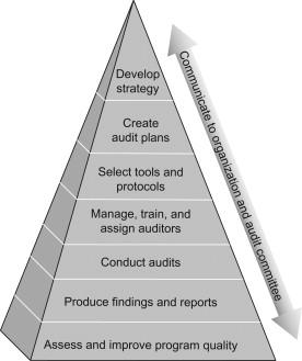 Internal Audit Program An Overview Sciencedirect Topics