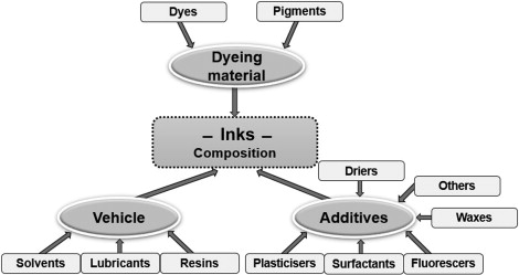 Ink - an overview | ScienceDirect Topics
