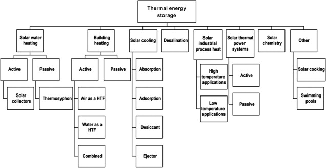 Thermal Power System - an overview | ScienceDirect Topics