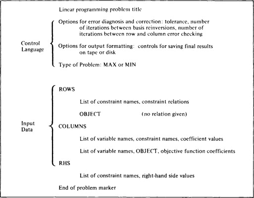 Linear Programming Problem - an overview | ScienceDirect Topics