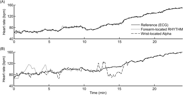 Application of Optical Heart Rate Monitoring - ScienceDirect