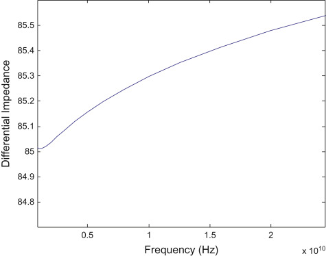 Characteristic Impedance - an overview | ScienceDirect Topics