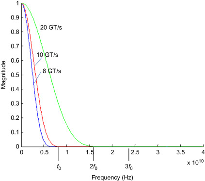 Operating Frequency - an overview | ScienceDirect Topics