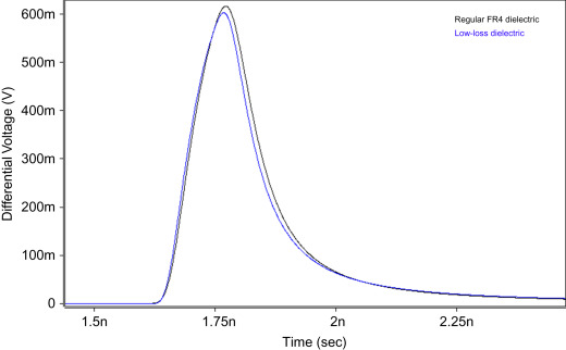 Signal Attenuation - an overview | ScienceDirect Topics