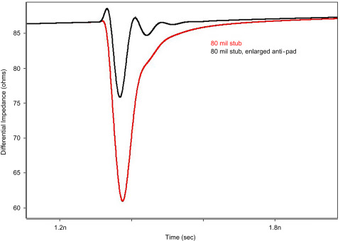 Line Impedance - an overview | ScienceDirect Topics