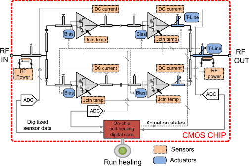 Driver Stage - an overview | ScienceDirect Topics