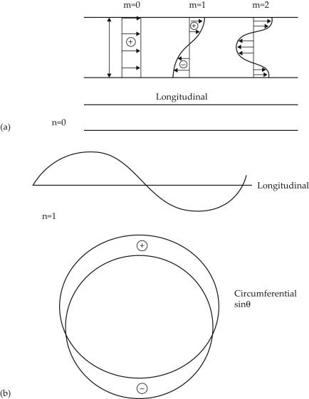 Symmetric Mode