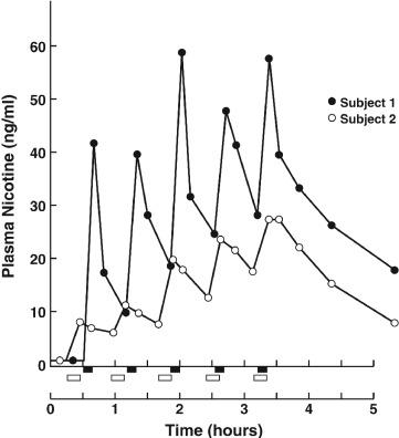 Nicotine - an overview | ScienceDirect Topics