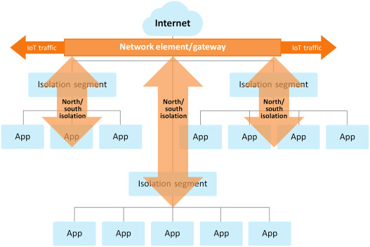 Network Segmentation - an overview | ScienceDirect Topics