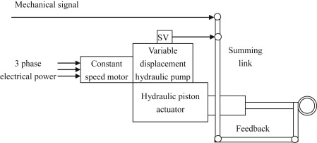 Hydraulic Power - an overview | ScienceDirect Topics on how do car brakes work diagram, single axle trailer brake wiring diagram, hydraulic system diagram,