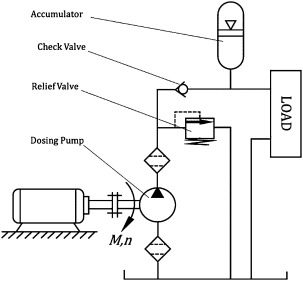 Hydraulic Components - an overview | ScienceDirect Topics
