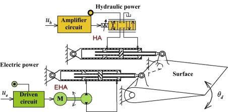 Actuation System - an overview | ScienceDirect Topics