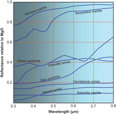 Metamorphic Rocks An Overview Sciencedirect Topics