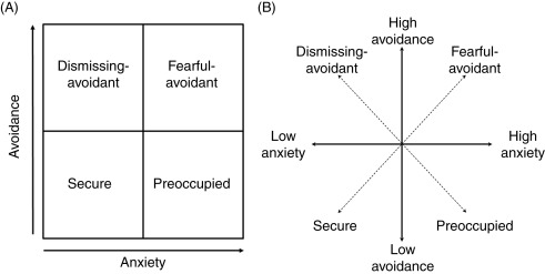 Model of Self - an overview | ScienceDirect Topics