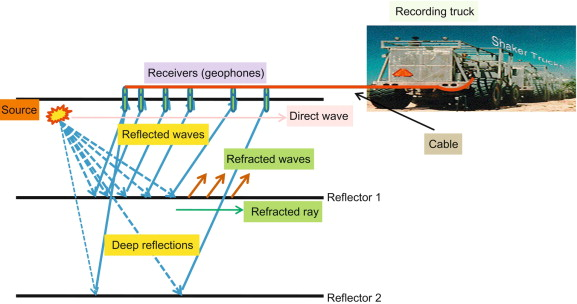 Pressure in a Wave - an overview | ScienceDirect Topics