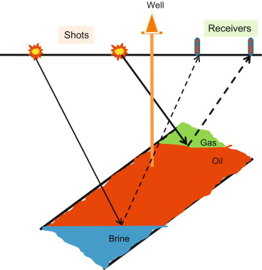 Seismic Survey - an overview | ScienceDirect Topics