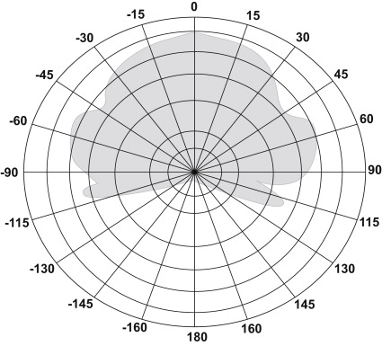 Directional Antenna - an overview | ScienceDirect Topics