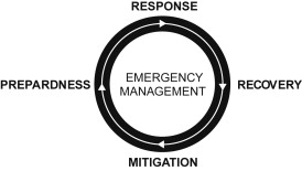 Emergency Response Plan - an overview | ScienceDirect Topics