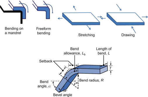 Sheet Metal - an overview | ScienceDirect Topics