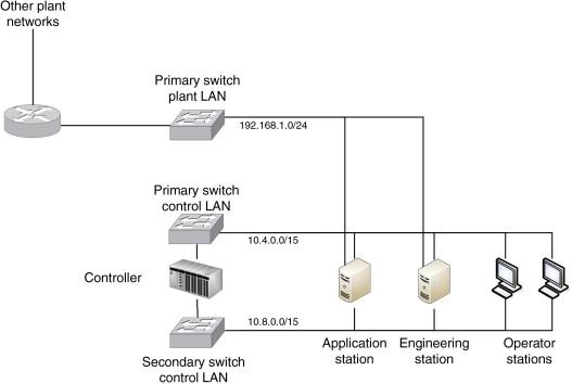 Ethernet Switch - an overview | ScienceDirect TopicsScienceDirect.com