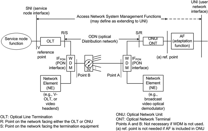 Passive Optical Network - an overview | ScienceDirect Topics