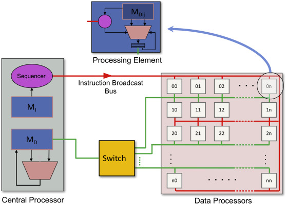 vlsi array processors